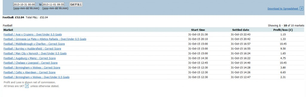 Betfair P&L Sat 31st Oct